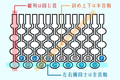鍵盤の並び方