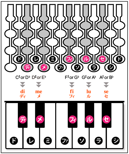 黒鍵の音の呼び方