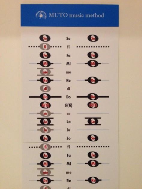 3線譜(さんせんふ)音程表